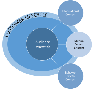 Content Strategy Mix